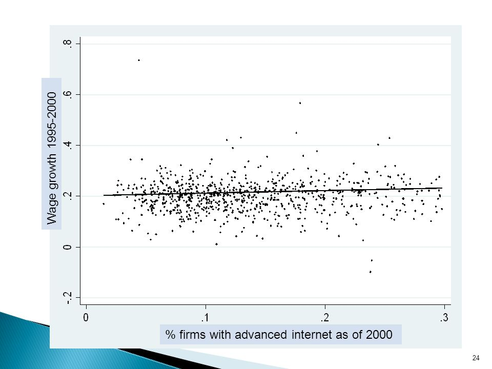 % firms with advanced internet as of 2000 Wage growth 1995-2000 24