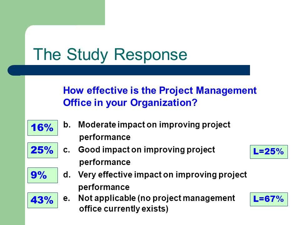The Study Response How effective is the Project Management Office in your Organization? b.Moderate impact on improving project performance c.Good impa