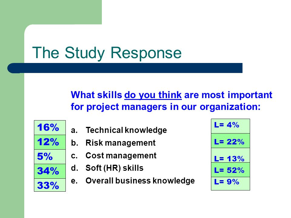 The Study Response What skills do you think are most important for project managers in our organization: a.Technical knowledge b.Risk management c.Cos