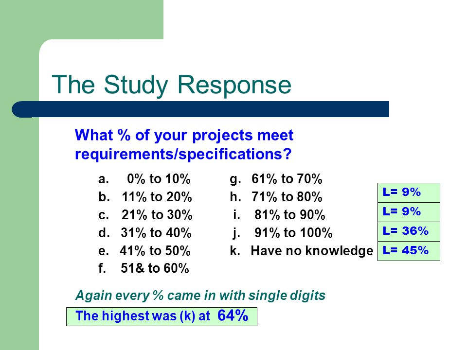 What % of your projects meet requirements/specifications? a. 0% to 10% g. 61% to 70% b.11% to 20% h. 71% to 80% c.21% to 30% i. 81% to 90% d. 31% to 4