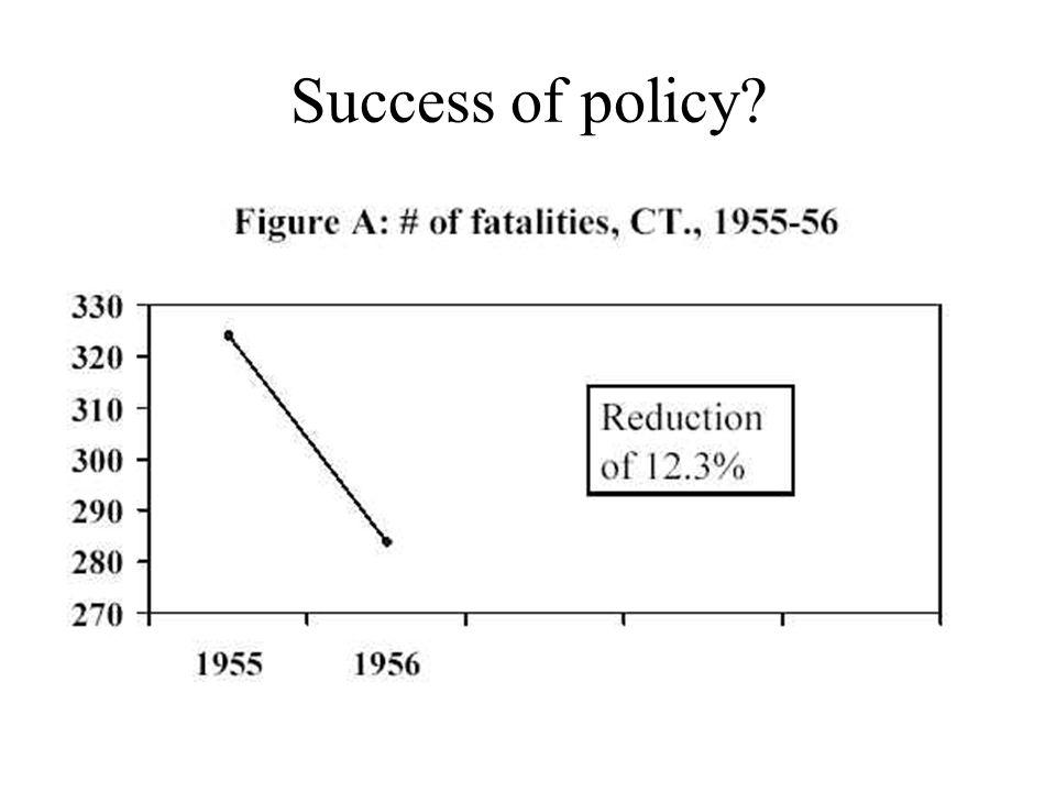 Success of policy