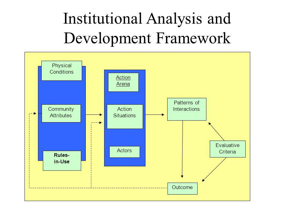 Institutional Analysis and Development Framework Action Arena Community Attributes Evaluative Criteria Actors Action Situations Outcome Patterns of Interactions Rules- in-Use Physical Conditions