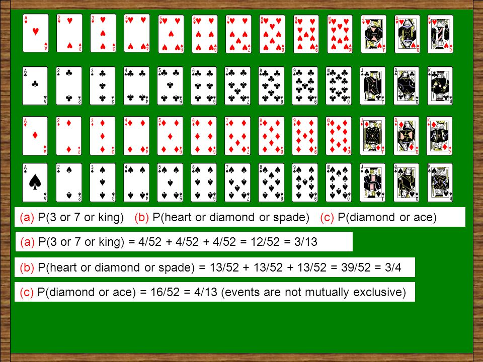 A single card is chosen at random from the full deck of cards. Work out the probabilities of the following events and simplify your answer where neces