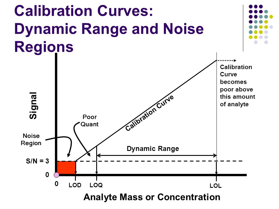 Calibration Curves: Dynamic Range and Noise Regions Signal 0 0 Analyte Mass or Concentration S/N = 3 LOD Dynamic Range Calibration Curve Calibration C