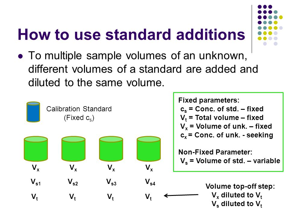 How to use standard additions To multiple sample volumes of an unknown, different volumes of a standard are added and diluted to the same volume. Fixe