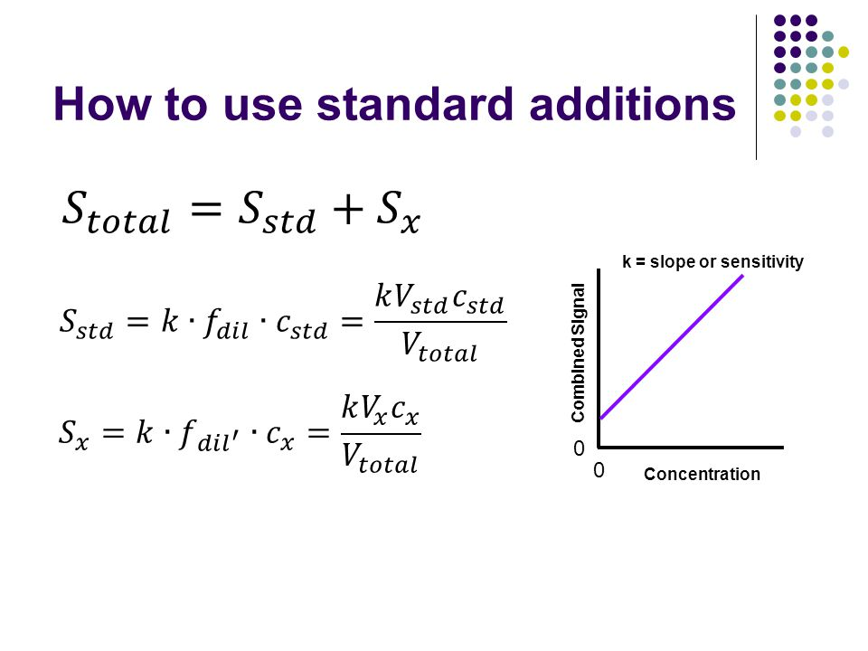 How to use standard additions 0 0 Concentration Combined Signal k = slope or sensitivity