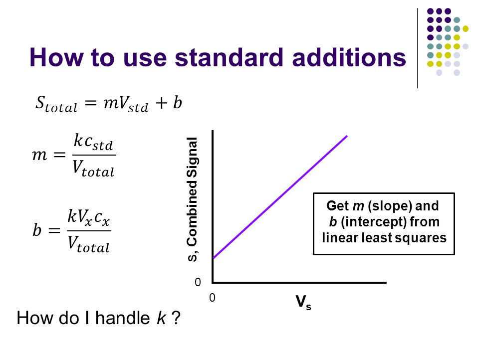 How to use standard additions 0 0 VsVs S, Combined Signal Get m (slope) and b (intercept) from linear least squares How do I handle k ?