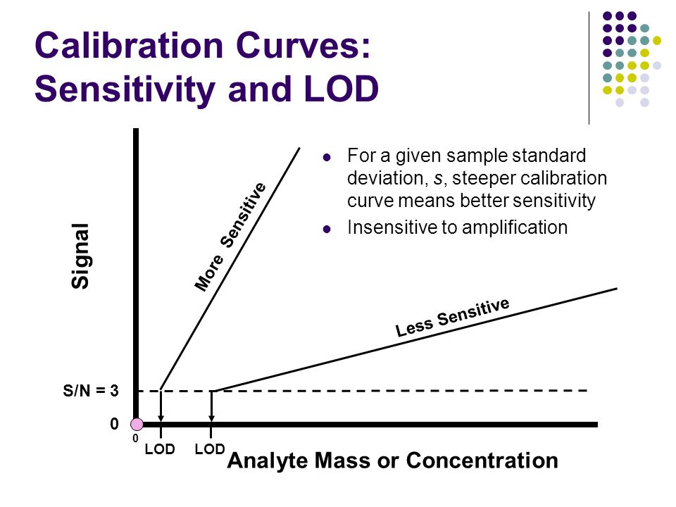 Calibration Curves: Sensitivity and LOD Signal 0 Analyte Mass or Concentration S/N = 3 LOD More Sensitive Less Sensitive LOD 0 For a given sample stan