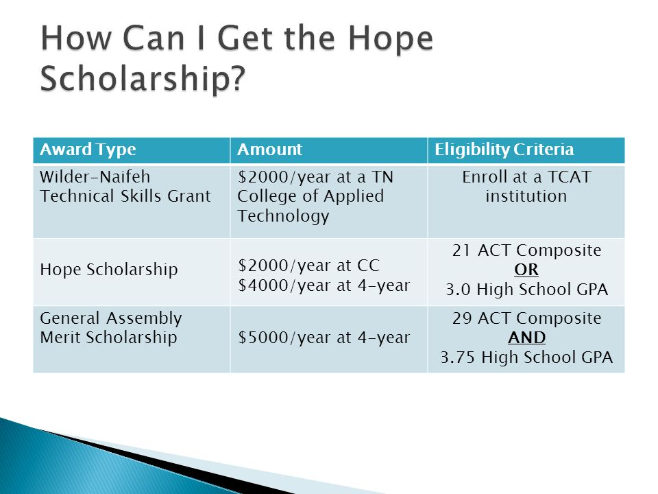 Award TypeAmountEligibility Criteria Wilder-Naifeh Technical Skills Grant $2000/year at a TN College of Applied Technology Enroll at a TCAT institution Hope Scholarship $2000/year at CC $4000/year at 4-year 21 ACT Composite OR 3.0 High School GPA General Assembly Merit Scholarship$5000/year at 4-year 29 ACT Composite AND 3.75 High School GPA