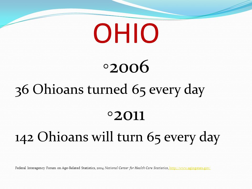 OHIO ◦ 2006 36 Ohioans turned 65 every day ◦ 2011 142 Ohioans will turn 65 every day Federal Interagency Forum on Age-Related Statistics, 2004 National Center for Health Care Statistics, http://www.agingstats.gov/http://www.agingstats.gov/