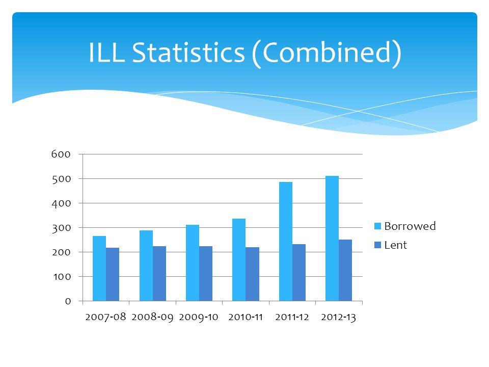 ILL Statistics (Combined)