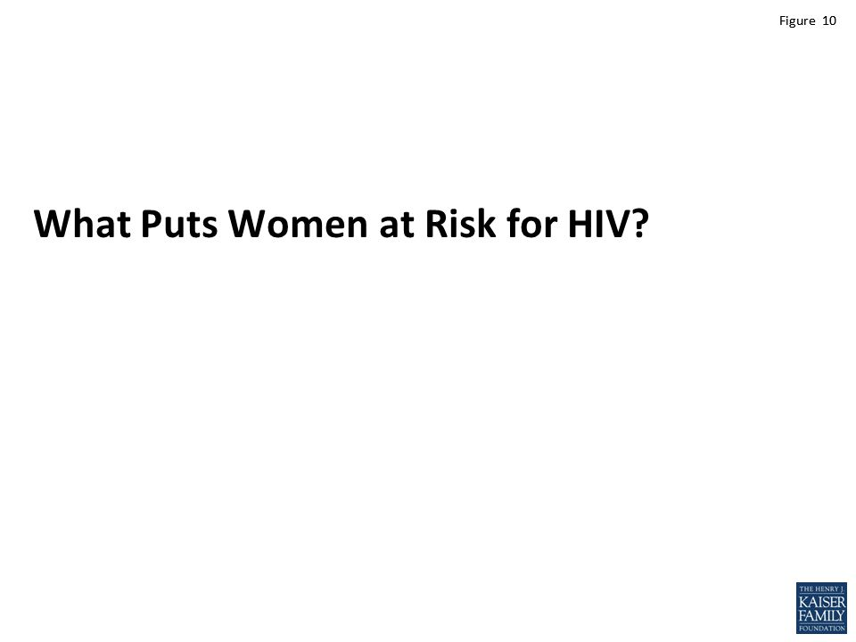 Figure 10 What Puts Women at Risk for HIV