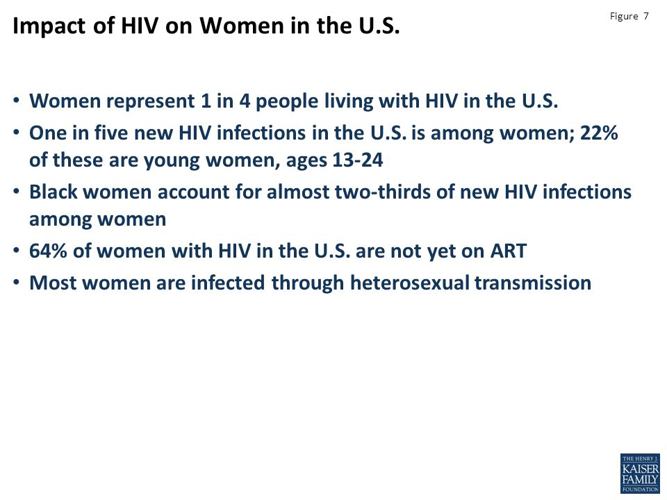 Figure 7 Leading role Impact of HIV on Women in the U.S.