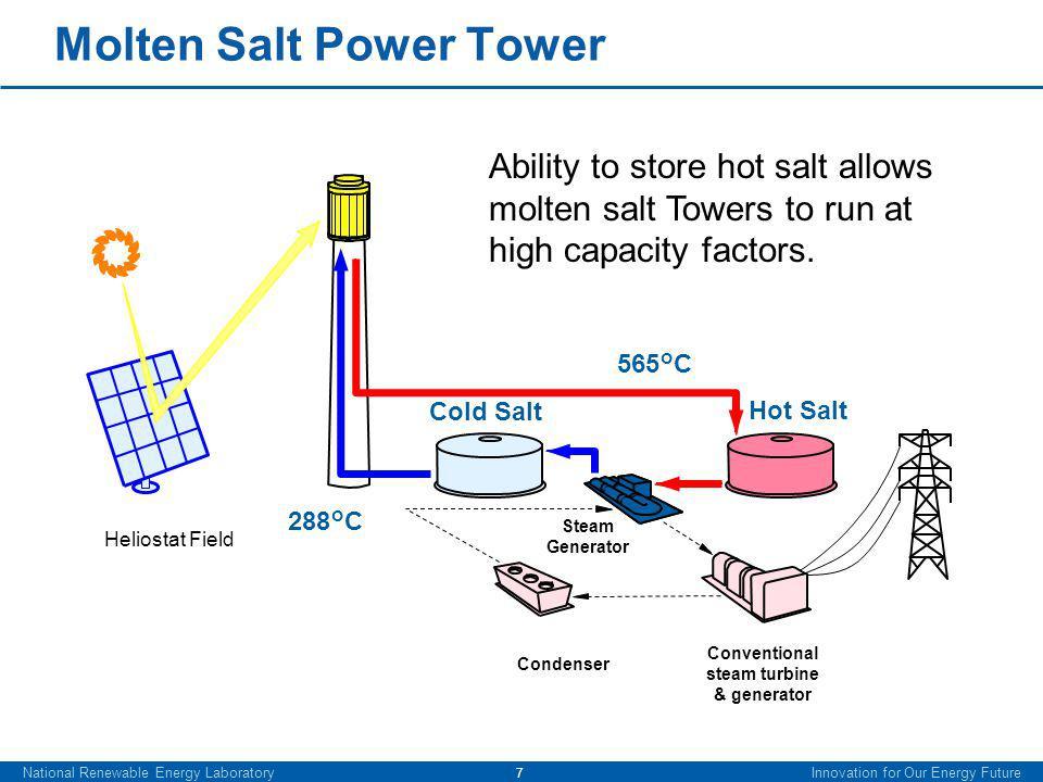 288°C 565°C Condenser Molten Salt Power Tower Ability to store hot salt allows molten salt Towers to run at high capacity factors.