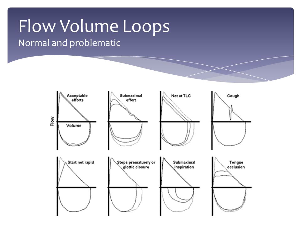 Flow Volume Loops Normal and problematic