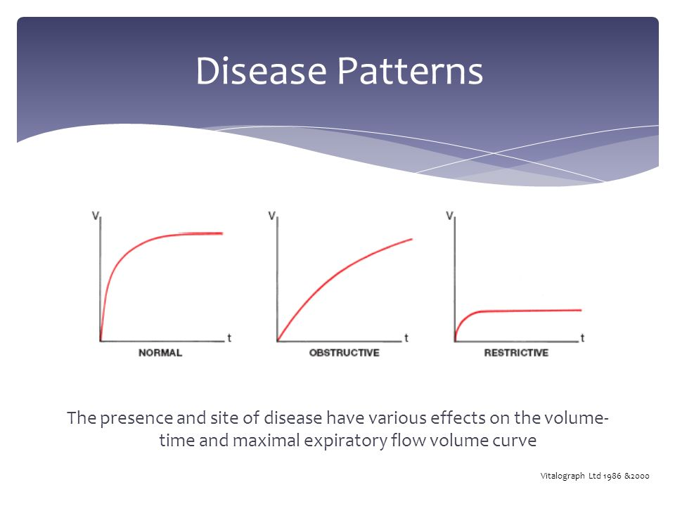 Disease Patterns The presence and site of disease have various effects on the volume- time and maximal expiratory flow volume curve Vitalograph Ltd 1986 &2000