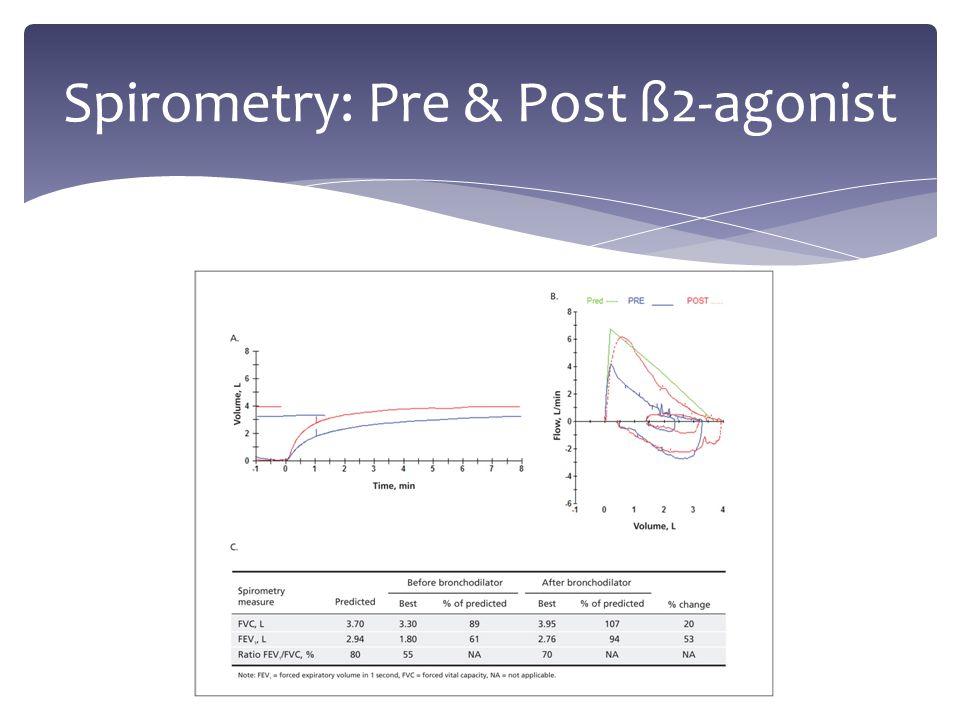 Spirometry: Pre & Post ß2-agonist