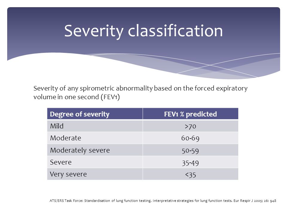 Severity classification Degree of severityFEV1 % predicted Mild>70 Moderate60-69 Moderately severe50-59 Severe35-49 Very severe<35 Severity of any spirometric abnormality based on the forced expiratory volume in one second (FEV1) ATS/ERS Task Force: Standardisation of lung function testing.