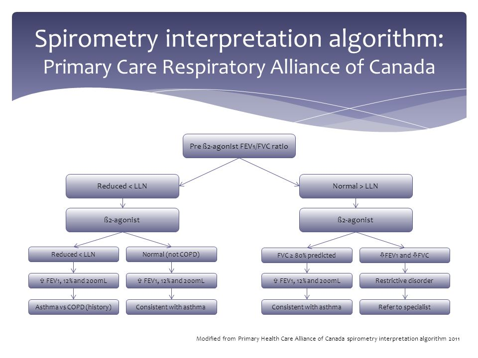 Spirometry interpretation algorithm: Primary Care Respiratory Alliance of Canada Asthma vs COPD (history)Consistent with asthma Refer to specialist  FEV1, 12% and 200mL Restrictive disorder Reduced < LLNNormal (not COPD) FVC ≥ 80% predicted  FEV1 and  FVC ß2-agonist Reduced < LLNNormal > LLN Pre ß2-agonist FEV1/FVC ratio Modified from Primary Health Care Alliance of Canada spirometry interpretation algorithm 2011