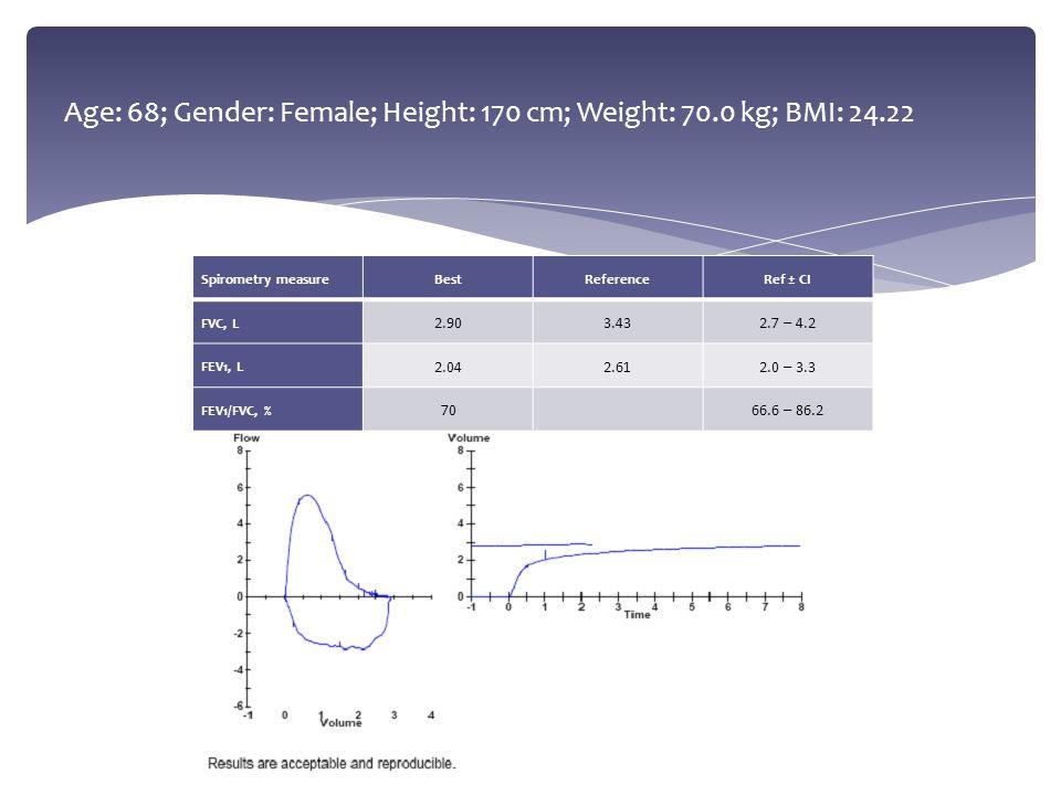 Age: 68; Gender: Female; Height: 170 cm; Weight: 70.0 kg; BMI: 24.22 Spirometry measureBestReferenceRef ± CI FVC, L 2.903.432.7 – 4.2 FEV1, L 2.042.61