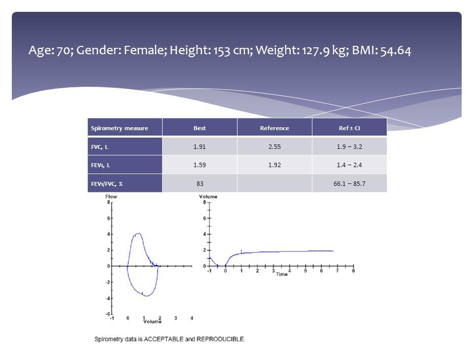 Age: 70; Gender: Female; Height: 153 cm; Weight: 127.9 kg; BMI: 54.64 Spirometry measureBestReferenceRef ± CI FVC, L 1.912.551.9 – 3.2 FEV1, L 1.591.9