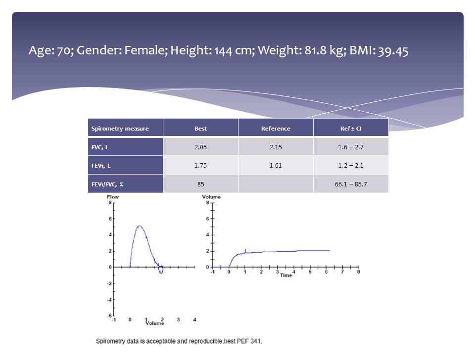 Age: 70; Gender: Female; Height: 144 cm; Weight: 81.8 kg; BMI: 39.45 Spirometry measureBestReferenceRef ± CI FVC, L 2.052.151.6 – 2.7 FEV1, L 1.751.61