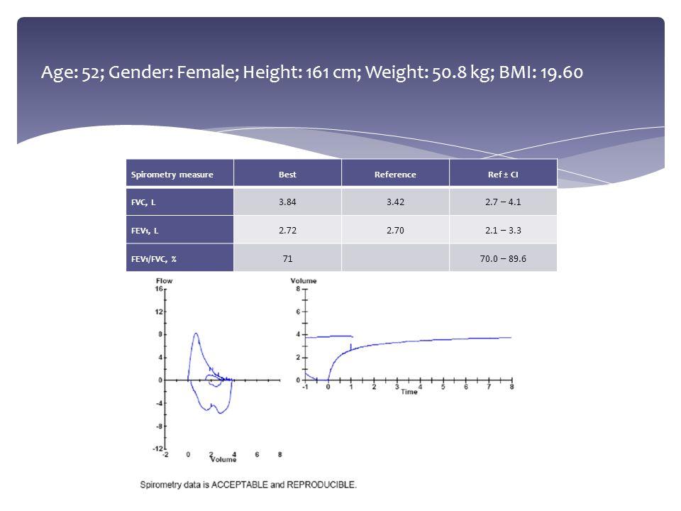 Age: 52; Gender: Female; Height: 161 cm; Weight: 50.8 kg; BMI: 19.60 Spirometry measureBestReferenceRef ± CI FVC, L 3.843.422.7 – 4.1 FEV1, L 2.722.70