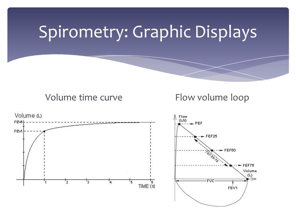 Spirometry: Graphic Displays Volume time curveFlow volume loop