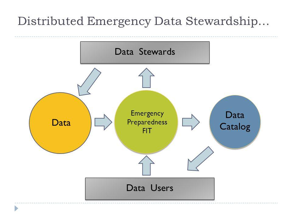 Distributed Emergency Data Stewardship… Data Emergency Preparedness FIT Data Stewards Data Users Data Catalog