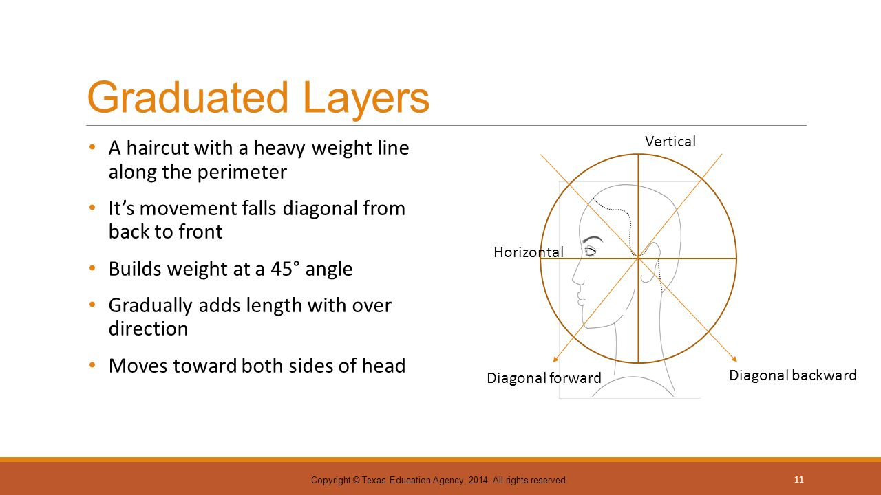 Graduated Layers A haircut with a heavy weight line along the perimeter It's movement falls diagonal from back to front Builds weight at a 45° angle G