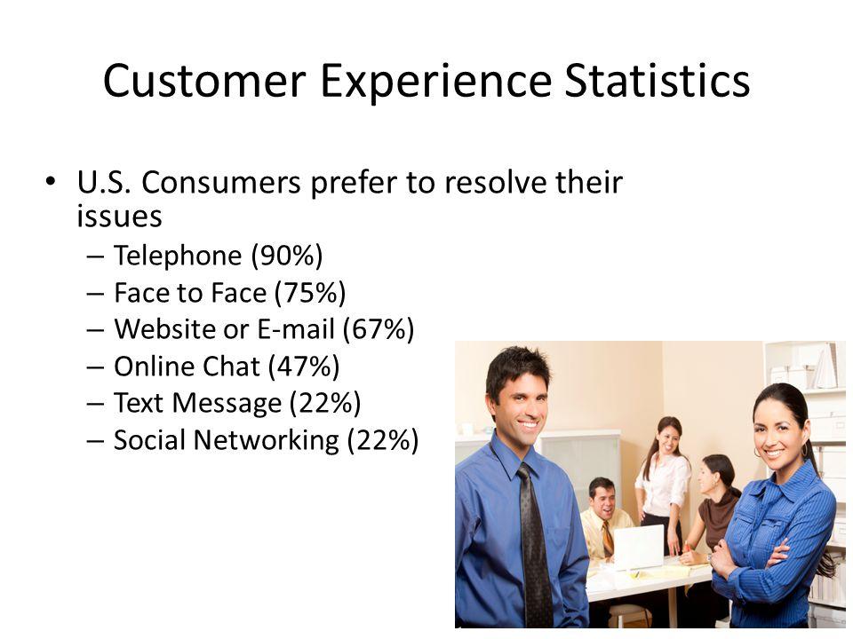 Customer Experience Statistics U.S.