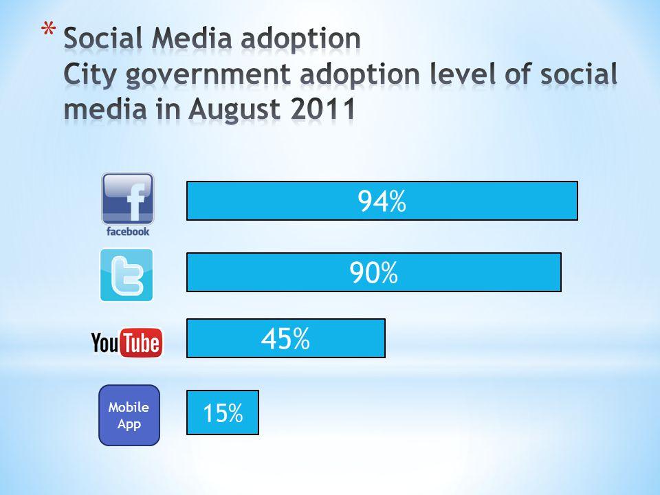 94% 90% 45% Mobile App 15%