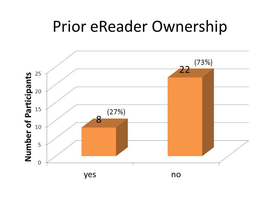 Prior eReader Ownership (27%)