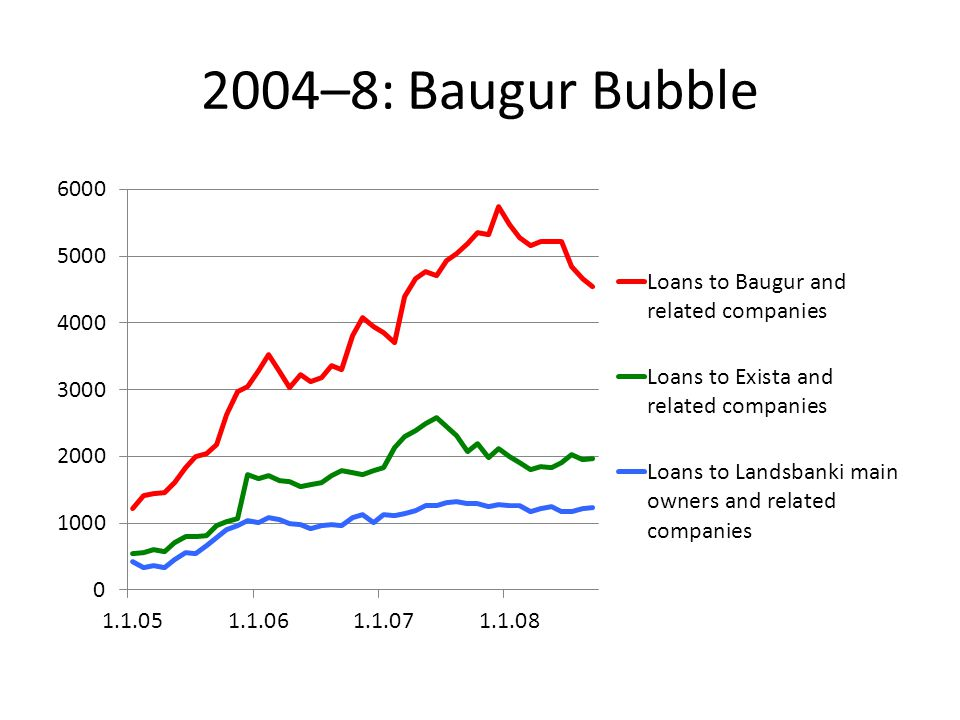 Bubble: 2004 Crucial Year