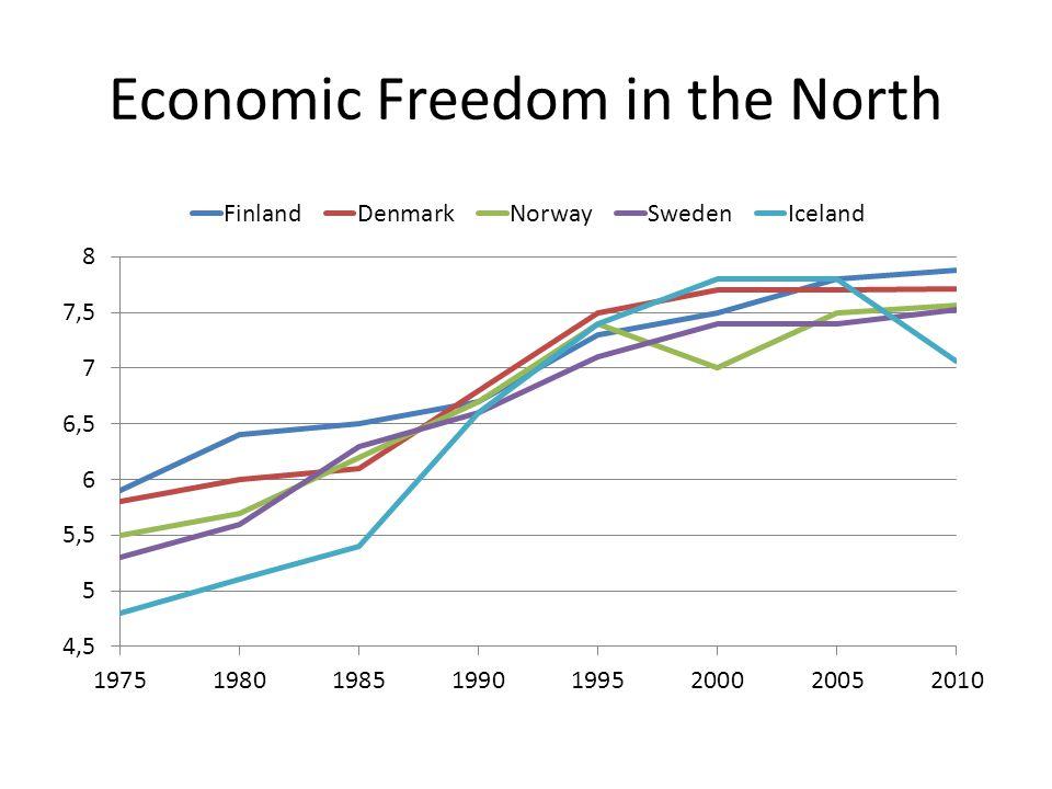 Public Expenditure in Iceland