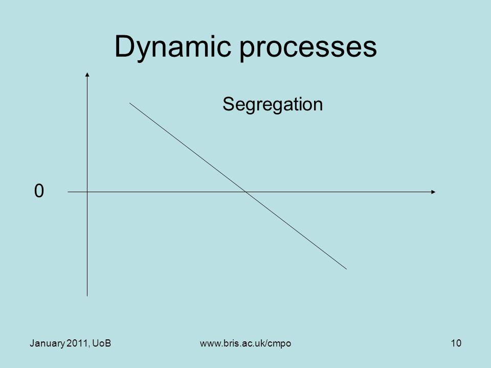 January 2011, UoBwww.bris.ac.uk/cmpo10 Dynamic processes 0 Segregation