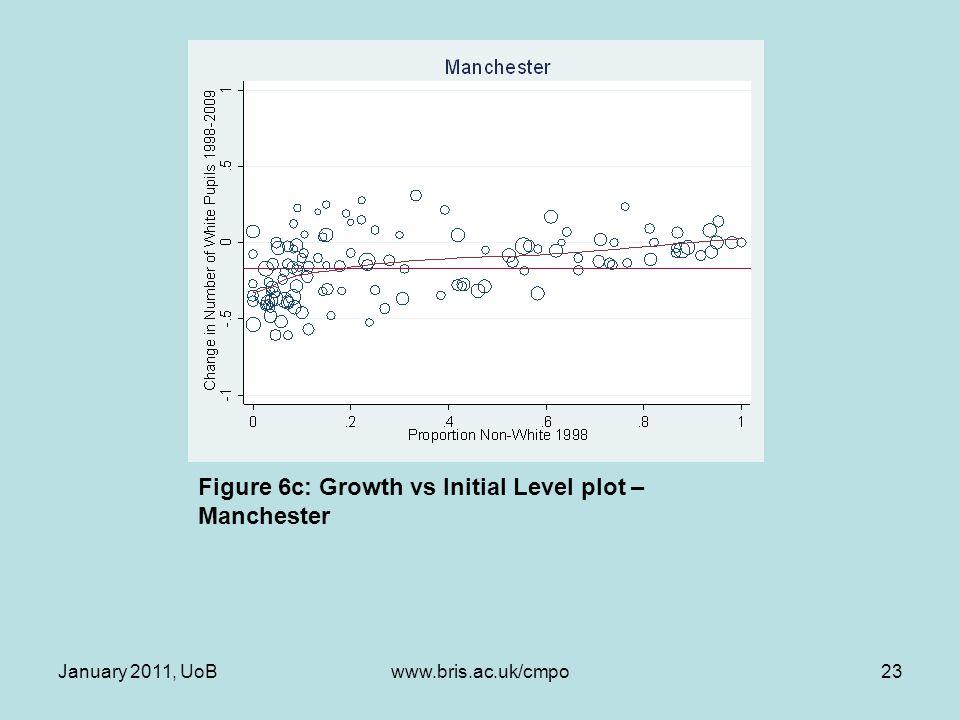 Figure 6c: Growth vs Initial Level plot – Manchester January 2011, UoB23www.bris.ac.uk/cmpo