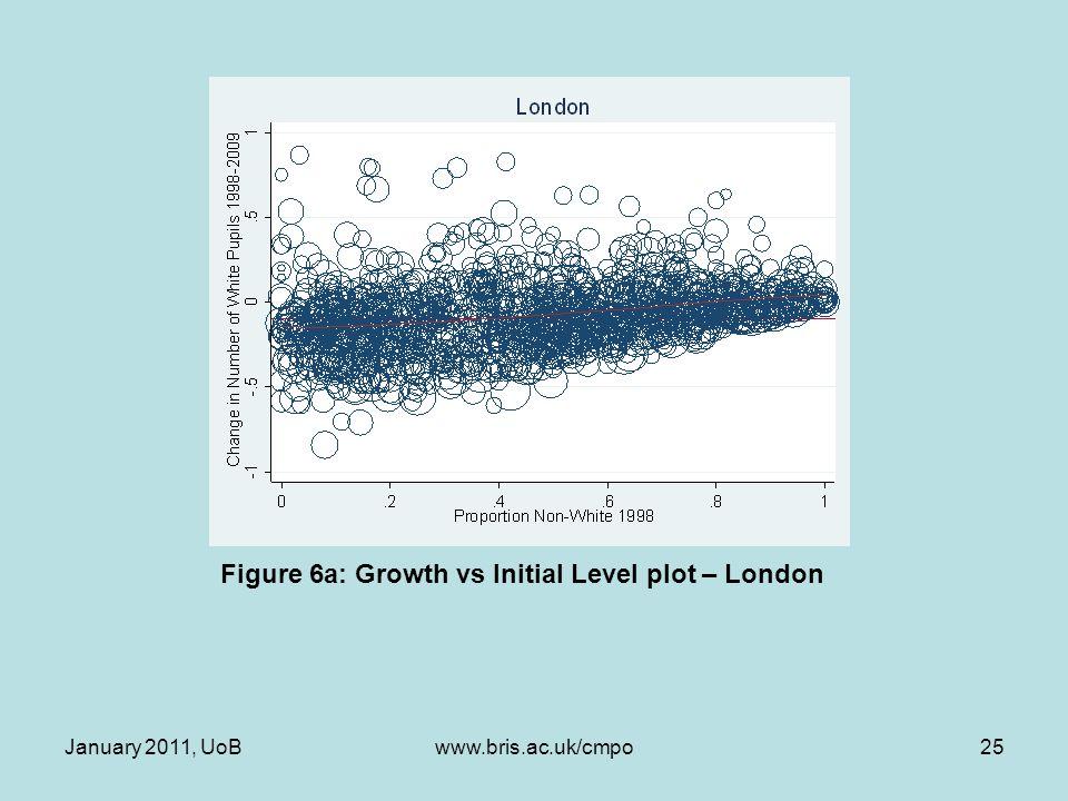 Figure 6a: Growth vs Initial Level plot – London January 2011, UoB25www.bris.ac.uk/cmpo