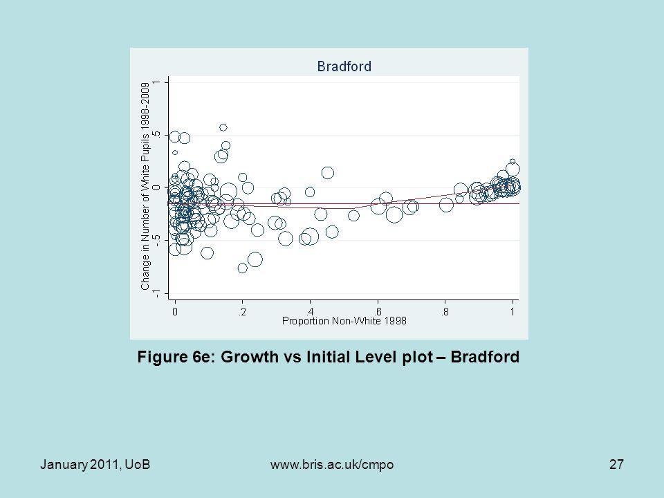 Figure 6e: Growth vs Initial Level plot – Bradford January 2011, UoB27www.bris.ac.uk/cmpo