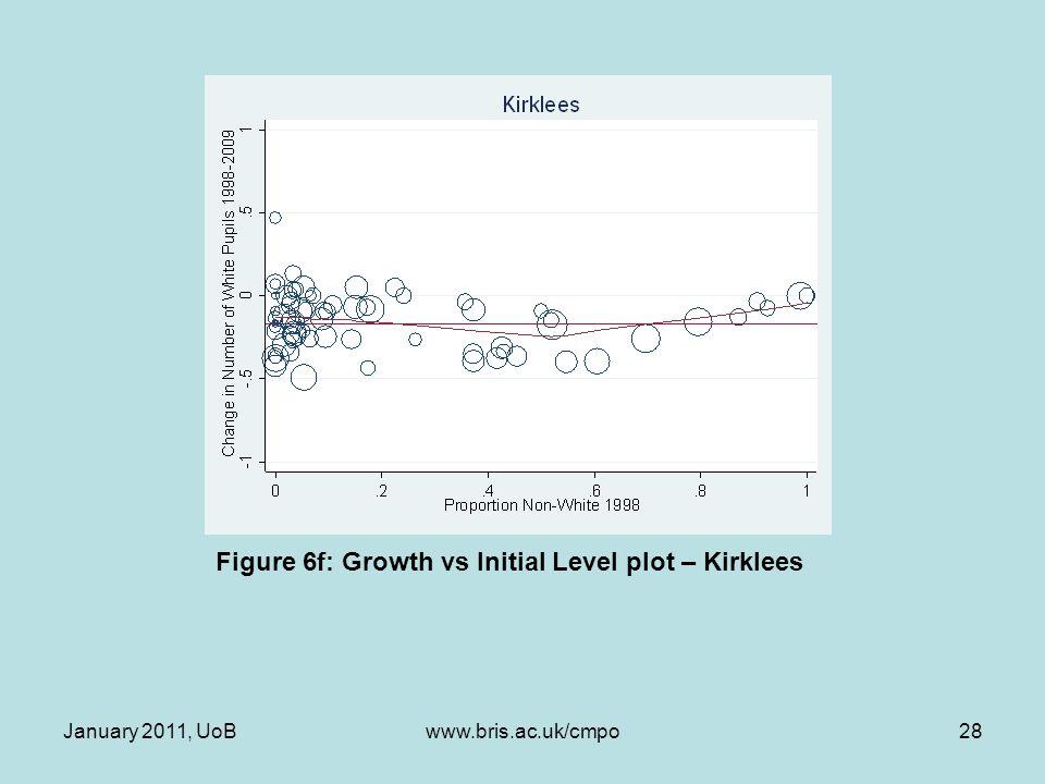Figure 6f: Growth vs Initial Level plot – Kirklees January 2011, UoB28www.bris.ac.uk/cmpo