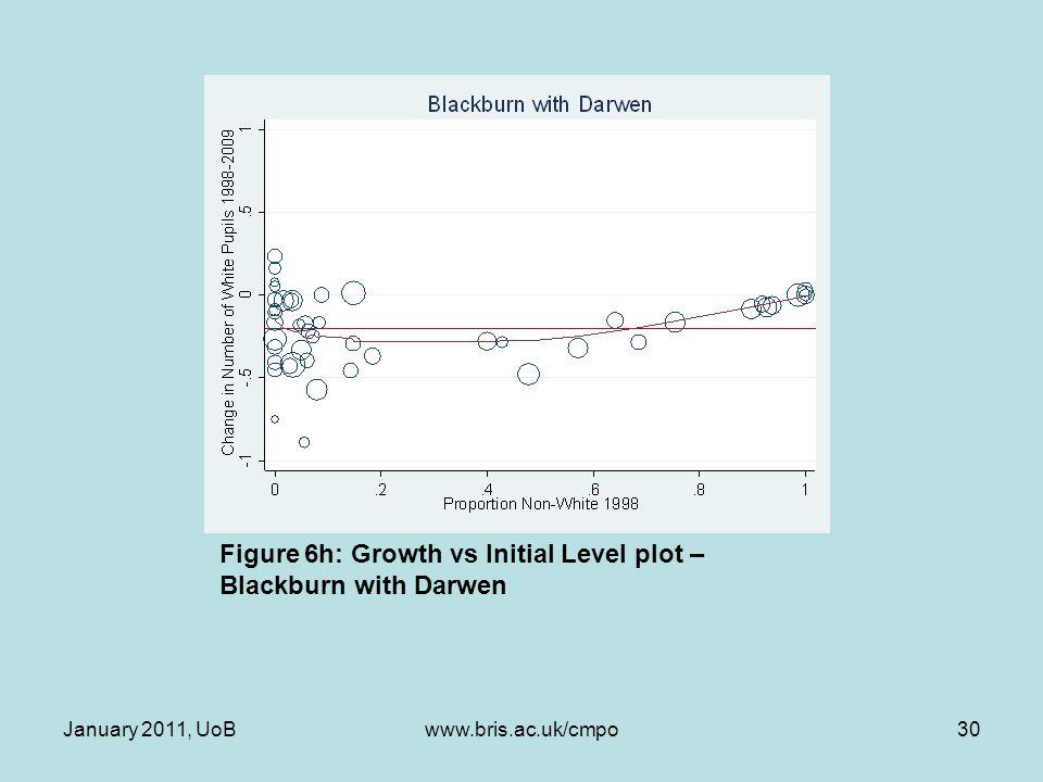 Figure 6h: Growth vs Initial Level plot – Blackburn with Darwen January 2011, UoB30www.bris.ac.uk/cmpo