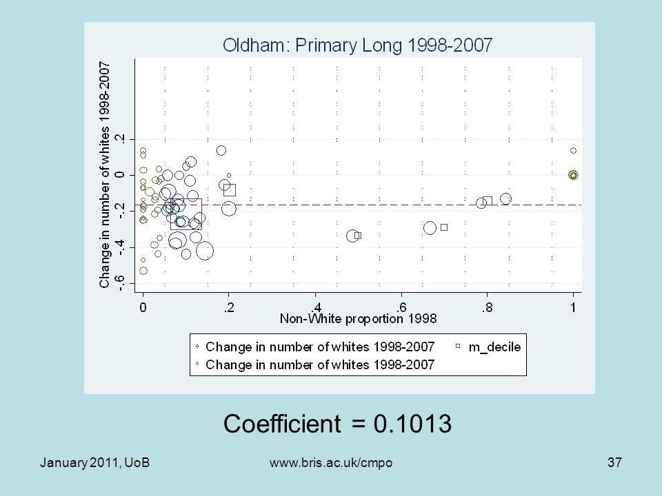 January 2011, UoBwww.bris.ac.uk/cmpo37 Coefficient = 0.1013
