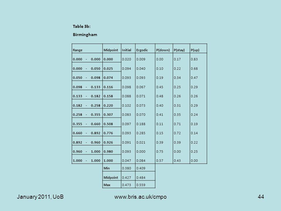 Table 3b: Birmingham RangeMidpointInitialErgodicP(down)P(stay)P(up) 0.000- 0.0200.0090.000.170.83 0.000-0.0500.0250.0940.0400.100.220.68 0.050-0.0980.0740.093 0.190.340.47 0.098-0.1330.1160.0980.0670.450.250.29 0.133-0.1820.1580.0880.0710.480.26 0.182-0.2580.2200.1020.0730.400.310.29 0.258-0.3550.3070.0830.0700.410.350.24 0.355-0.6600.5080.0970.1880.110.710.19 0.660-0.8920.7760.0930.2850.150.720.14 0.892-0.9600.9260.0910.0210.39 0.22 0.960-1.0000.9800.0930.0000.750.000.25 1.000- 0.0470.0840.570.430.00 Min0.3800.409 Midpoint0.4270.484 Max0.4730.559 January 2011, UoB44www.bris.ac.uk/cmpo