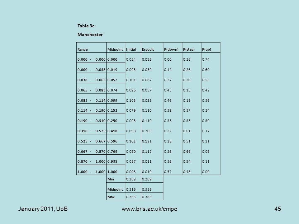 Table 3c: Manchester RangeMidpointInitialErgodicP(down)P(stay)P(up) 0.000- 0.0540.0360.000.260.74 0.000-0.0380.0190.0930.0590.140.260.60 0.038-0.0650.0520.1010.0870.270.200.53 0.065-0.0830.0740.0960.0570.430.150.42 0.083-0.1140.0990.1030.0850.460.180.36 0.114-0.1900.1520.0790.1100.390.370.24 0.190-0.3100.2500.0930.1100.35 0.30 0.310-0.5250.4180.0980.2030.220.610.17 0.525-0.6670.5960.1010.1210.280.510.21 0.667-0.8700.7690.0900.1120.260.660.09 0.870-1.0000.9350.0870.0110.360.540.11 1.000- 0.0050.0100.570.430.00 Min0.269 Midpoint0.3160.326 Max0.3630.383 January 2011, UoB45www.bris.ac.uk/cmpo
