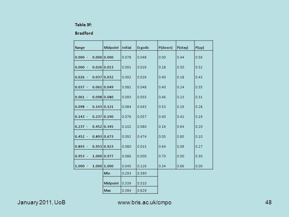 Table 3f: Bradford RangeMidpointInitialErgodicP(down)P(stay)P(up) 0.000- 0.0780.0480.000.440.56 0.000-0.0260.0130.0910.0290.180.300.52 0.026-0.0370.0320.0920.0260.400.180.43 0.037-0.0610.0490.0810.0480.400.240.35 0.061-0.0980.0800.0930.0550.460.230.31 0.098-0.1430.1210.0840.0430.530.190.28 0.143-0.2370.1900.0760.0570.400.410.19 0.237-0.4520.3450.1020.0800.160.640.20 0.452-0.8930.6730.0920.4740.050.850.10 0.893-0.9530.9230.0800.0150.640.090.27 0.953-1.0000.9770.0860.0000.700.000.30 1.000- 0.0450.1260.340.660.00 Min0.2930.390 Midpoint0.3390.510 Max0.3840.629 January 2011, UoB48www.bris.ac.uk/cmpo