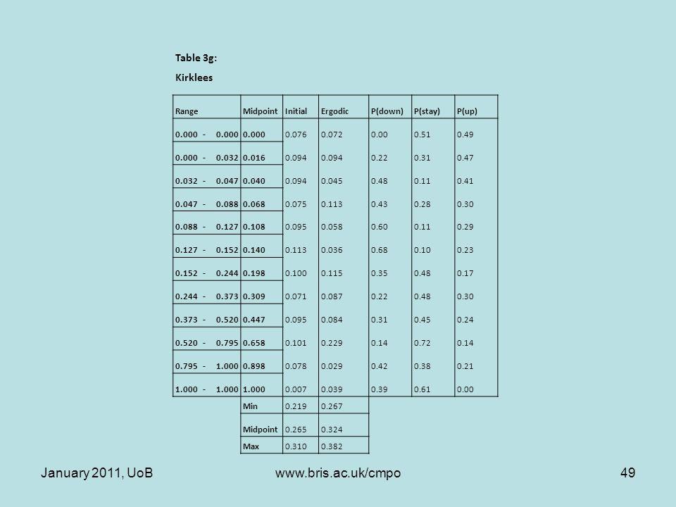 Table 3g: Kirklees RangeMidpointInitialErgodicP(down)P(stay)P(up) 0.000- 0.0760.0720.000.510.49 0.000-0.0320.0160.094 0.220.310.47 0.032-0.0470.0400.0940.0450.480.110.41 0.047-0.0880.0680.0750.1130.430.280.30 0.088-0.1270.1080.0950.0580.600.110.29 0.127-0.1520.1400.1130.0360.680.100.23 0.152-0.2440.1980.1000.1150.350.480.17 0.244-0.3730.3090.0710.0870.220.480.30 0.373-0.5200.4470.0950.0840.310.450.24 0.520-0.7950.6580.1010.2290.140.720.14 0.795-1.0000.8980.0780.0290.420.380.21 1.000- 0.0070.0390.390.610.00 Min0.2190.267 Midpoint0.2650.324 Max0.3100.382 January 2011, UoB49www.bris.ac.uk/cmpo
