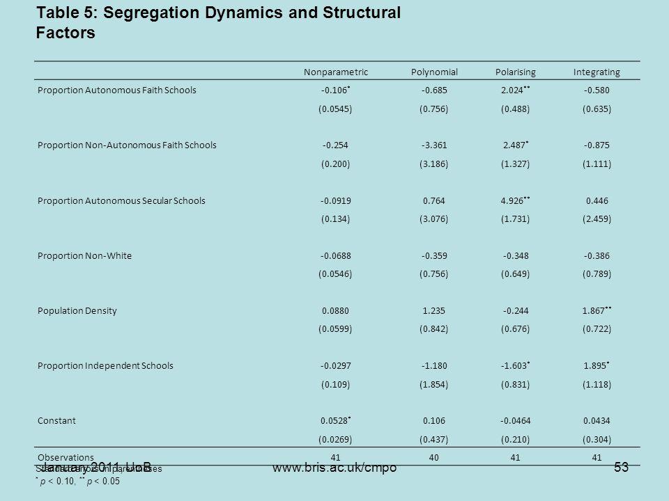 Table 5: Segregation Dynamics and Structural Factors NonparametricPolynomialPolarisingIntegrating Proportion Autonomous Faith Schools-0.106 * -0.6852.024 ** -0.580 (0.0545)(0.756)(0.488)(0.635) Proportion Non-Autonomous Faith Schools-0.254-3.3612.487 * -0.875 (0.200)(3.186)(1.327)(1.111) Proportion Autonomous Secular Schools-0.09190.7644.926 ** 0.446 (0.134)(3.076)(1.731)(2.459) Proportion Non-White-0.0688-0.359-0.348-0.386 (0.0546)(0.756)(0.649)(0.789) Population Density0.08801.235-0.2441.867 ** (0.0599)(0.842)(0.676)(0.722) Proportion Independent Schools-0.0297-1.180-1.603 * 1.895 * (0.109)(1.854)(0.831)(1.118) Constant0.0528 * 0.106-0.04640.0434 (0.0269)(0.437)(0.210)(0.304) Observations414041 Standard errors in parentheses * p < 0.10, ** p < 0.05 January 2011, UoB53www.bris.ac.uk/cmpo