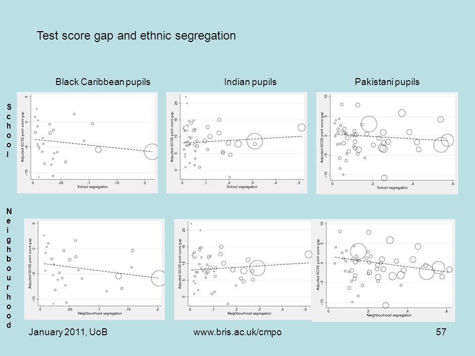 January 2011, UoBwww.bris.ac.uk/cmpo57 Black Caribbean pupils Indian pupils Pakistani pupils Test score gap and ethnic segregation School NeighbourhoodSchool Neighbourhood