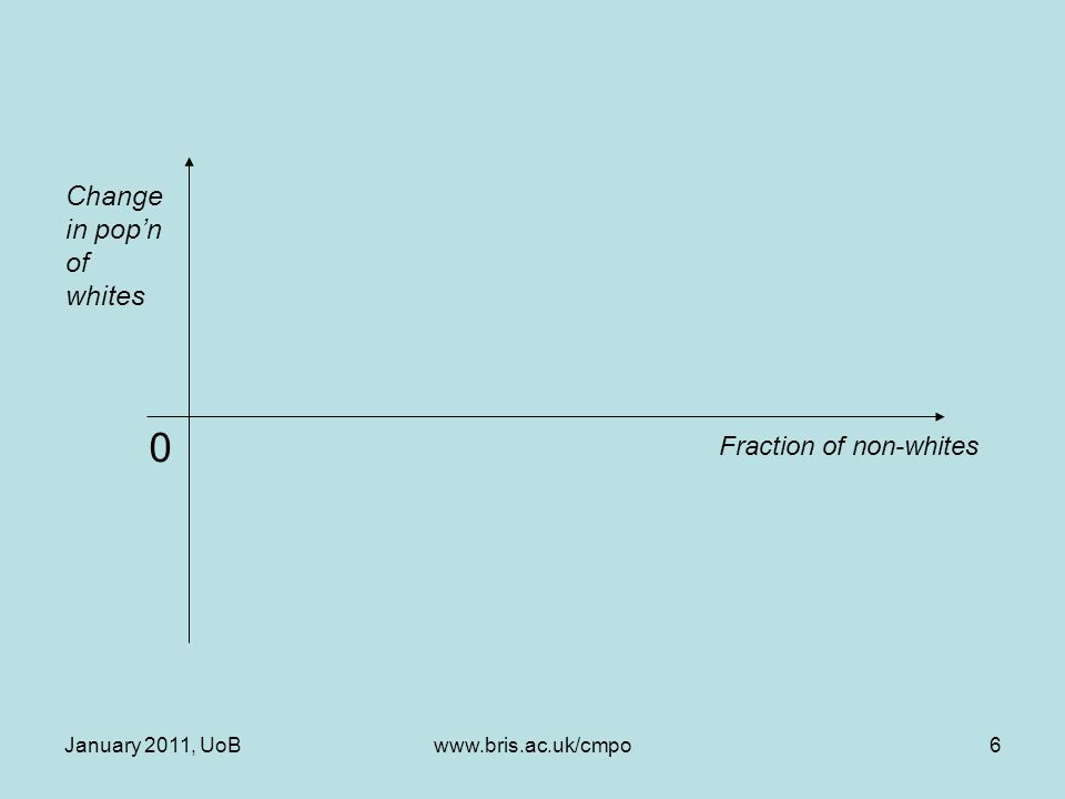 January 2011, UoBwww.bris.ac.uk/cmpo6 Change in pop'n of whites 0 Fraction of non-whites