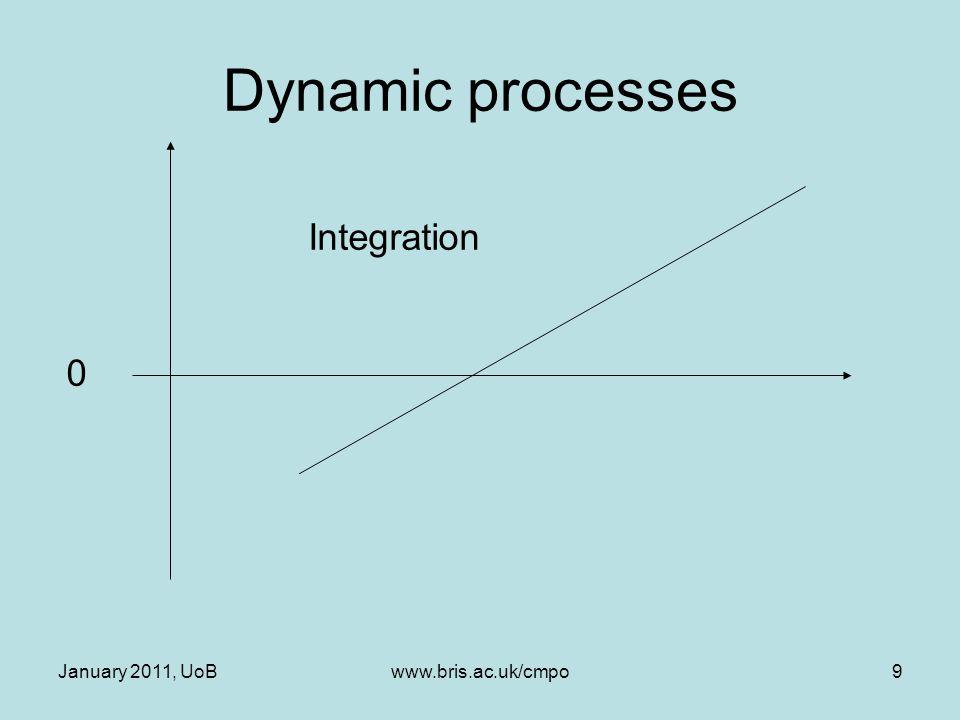 January 2011, UoBwww.bris.ac.uk/cmpo9 Dynamic processes 0 Integration
